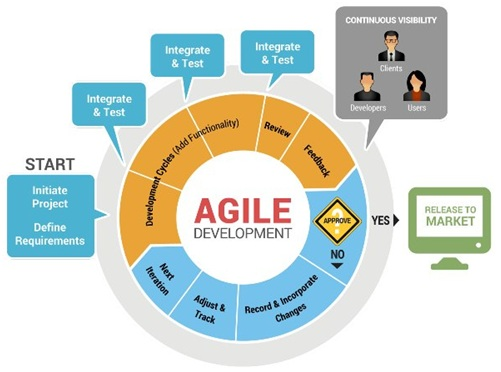 agile project management methodologies Agile project management has become an increasing powerful and popular manner to develop new or improved products, services, or results in a variety of fields such as.