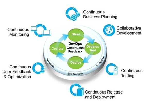 DevOps Development & Project Management Methodology
