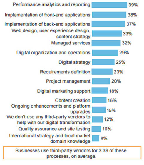 Digital Transformation - Internal Capabilities