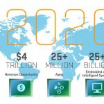 Internet of Things (IoT) 2020