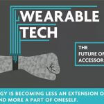 Timeline Of Wearable Technology